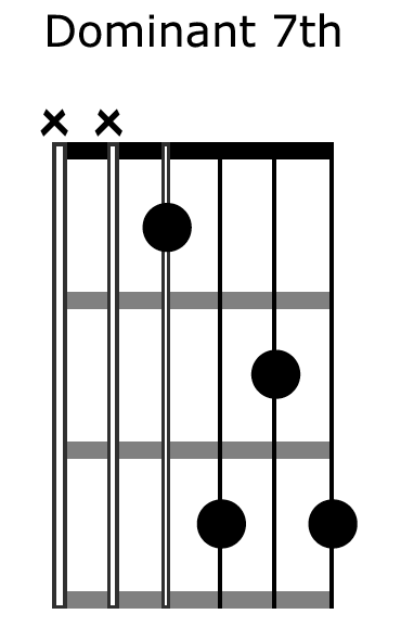 Advanced Chords For Guitar