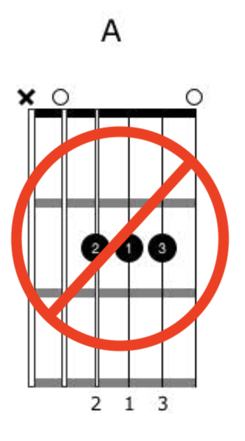 Creating Music With One Guitar Chord Pic